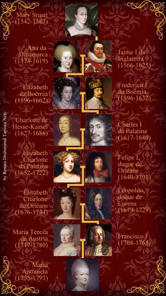 Árvore genealógica simplificada mostrando o parentesco entre Mary Stuart e Maria Antonieta.